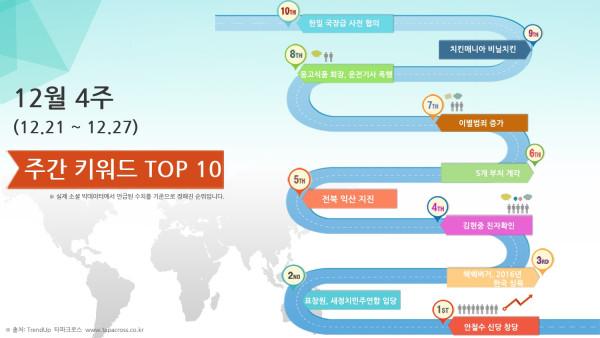 12월 3주차 TOP 10 키워드